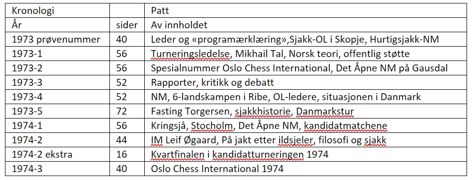 Patt_kronologi